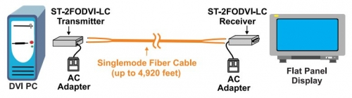ST-2FODVI-LC Configuration and Cable Illustration