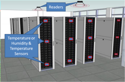 Typical Data Centre Deployment Illustration