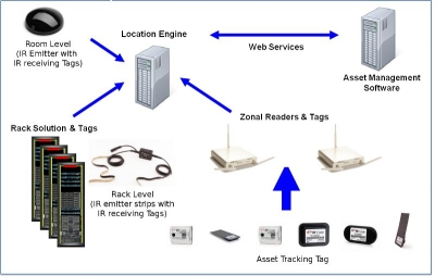 Asset Tracking Solution Architecture