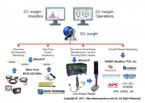 DC Insight - High Level Architecture Diagram