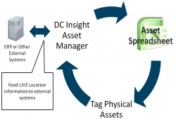 Quantum Asset Manager Workflow Cycle